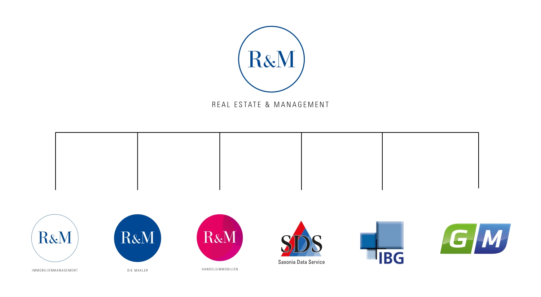 Über R&M